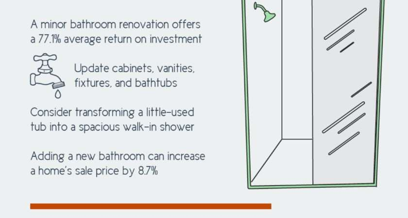 Adding Value Your Home