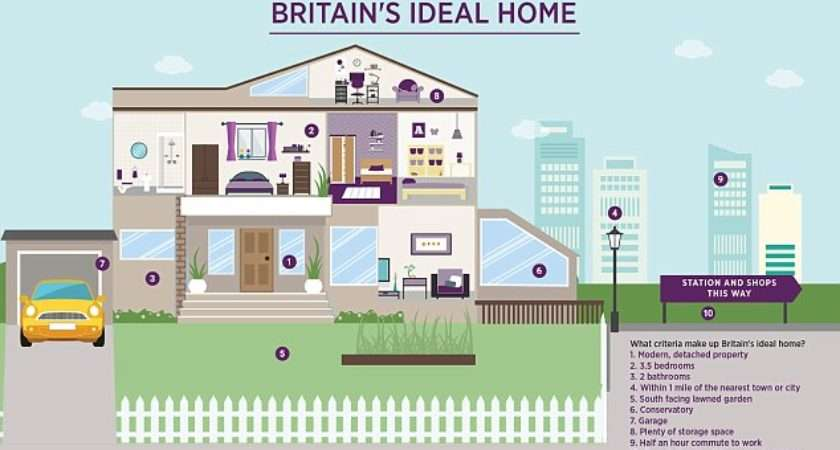 Britons Look Three Bedroom Homes Sale Two