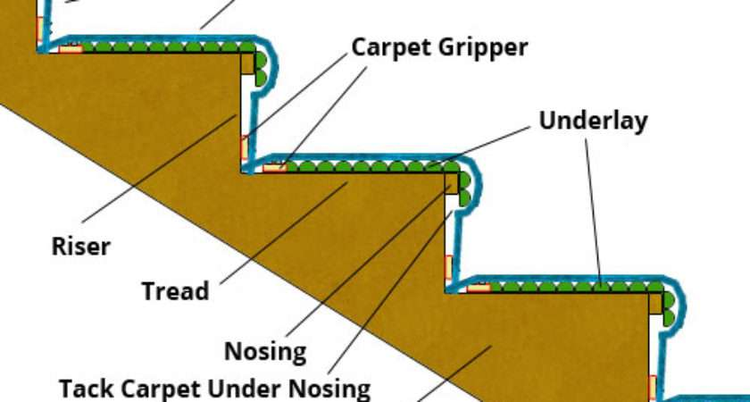 Carpeting Stairs Fitting Stair Carpets Laying
