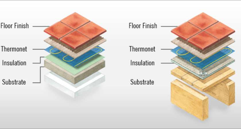 Electric Underfloor Heating Concrete Timber Substrates