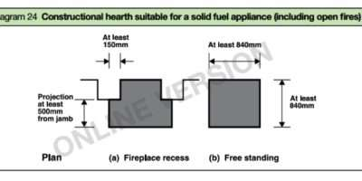 Fireplace Hearth Installation Guides Fireplaces South West