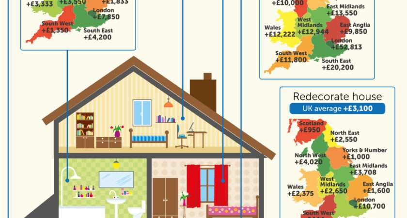 Infographic Making Profit Your Diy